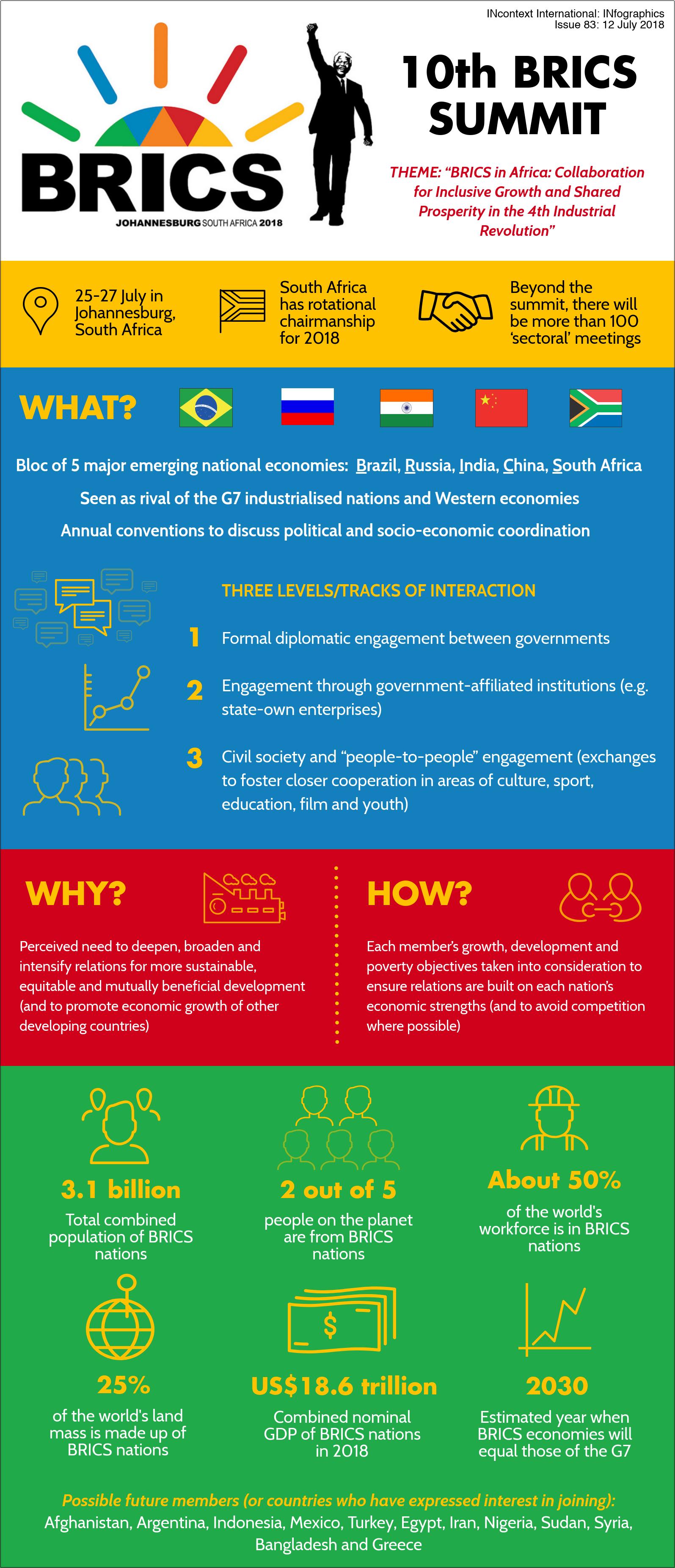 IG-BRICS18-A