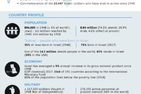 IG-Israel70-Pg 1